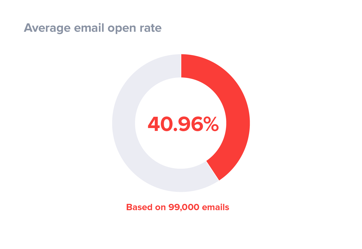 email-open-rate-case-study.png