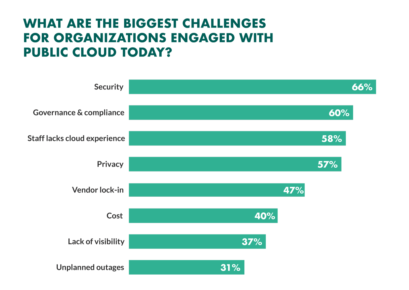 biggest-challenges-moving-to-the-cloud.jpg