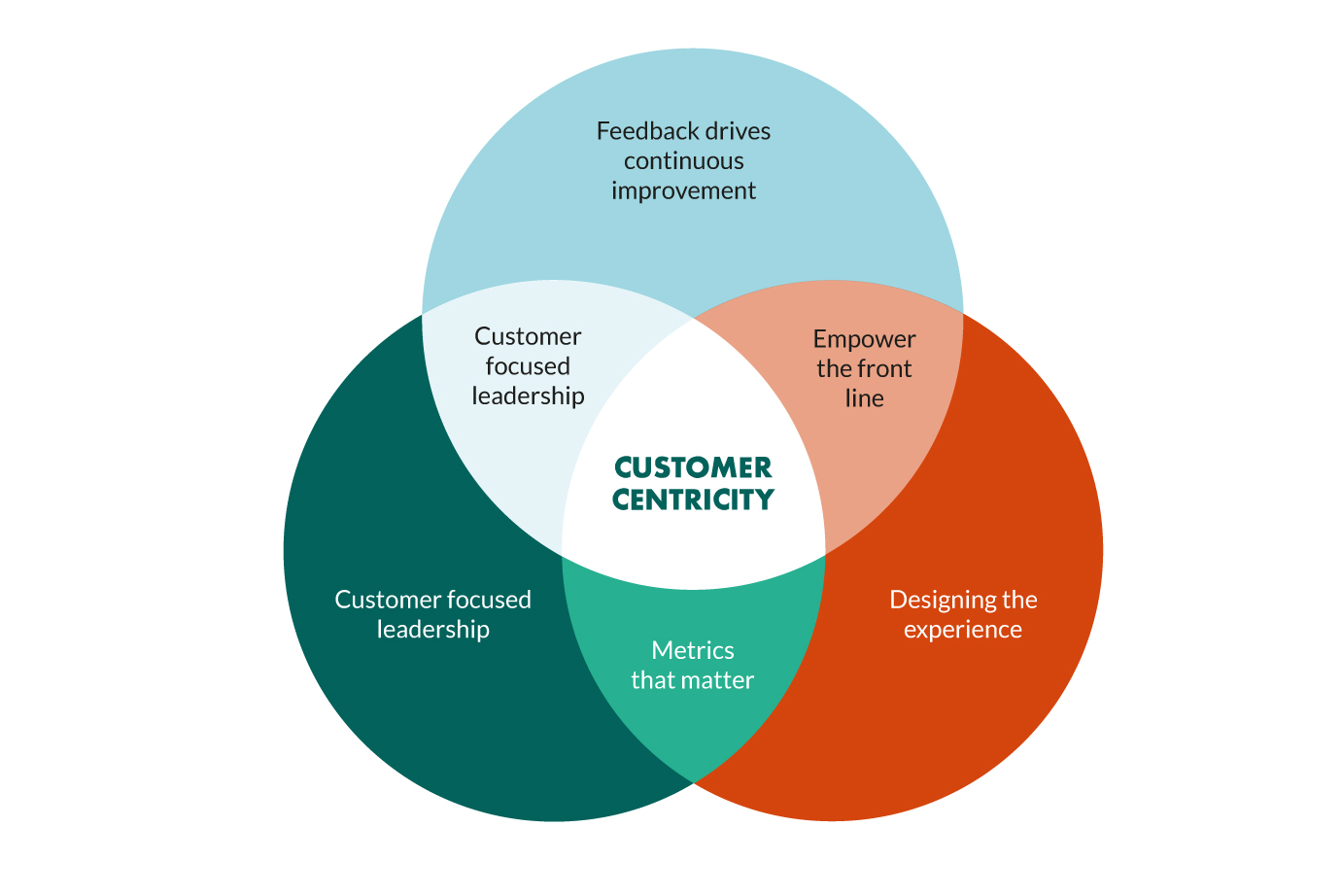 what-does-it-mean-to-customer-centric.jpg