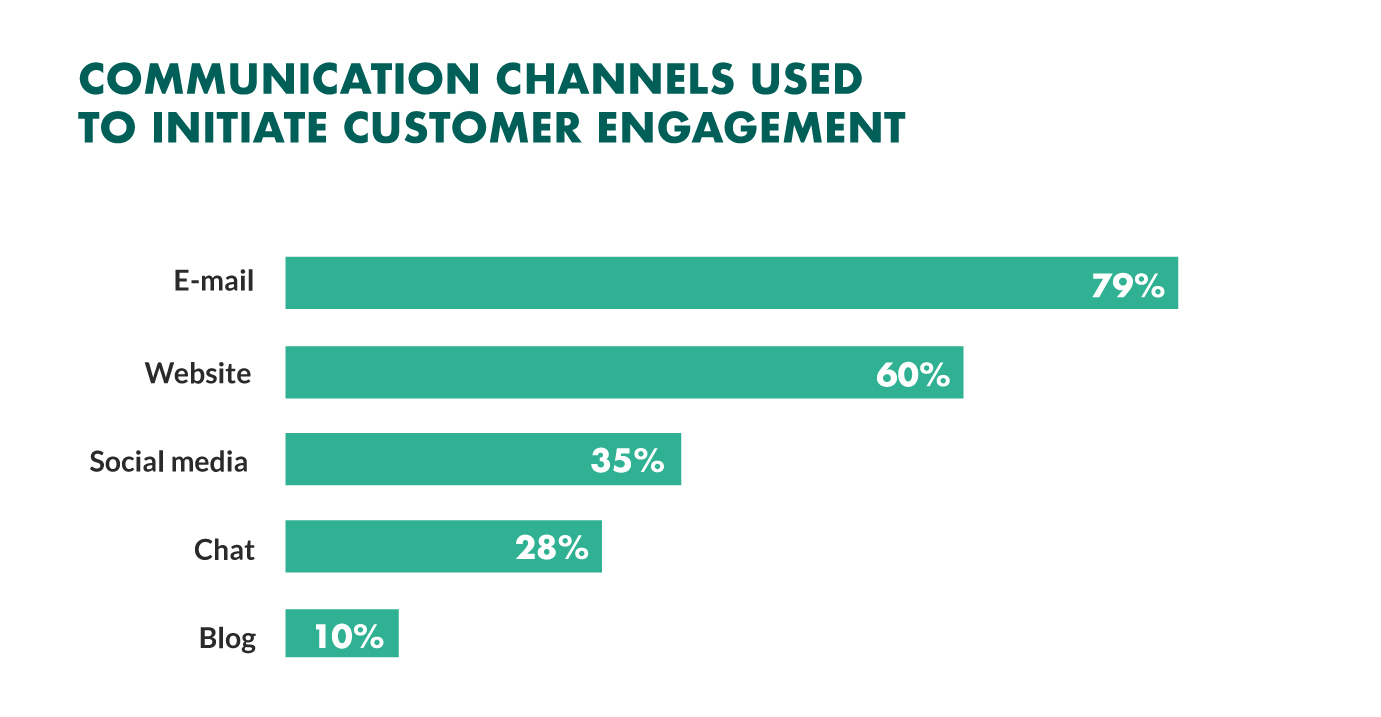 top-customer-engagement-communication-channels.jpg