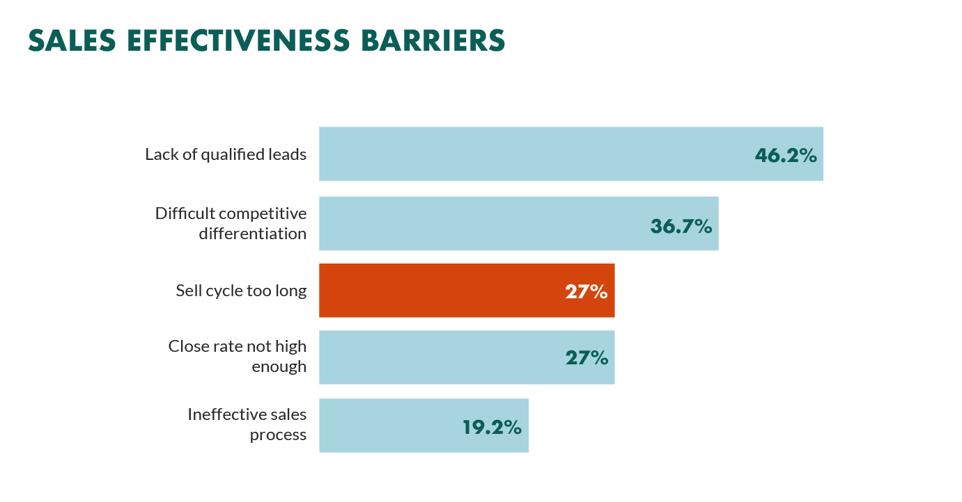 sales-effectiveness-barriers.png